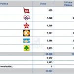 elecciones-villa-rica